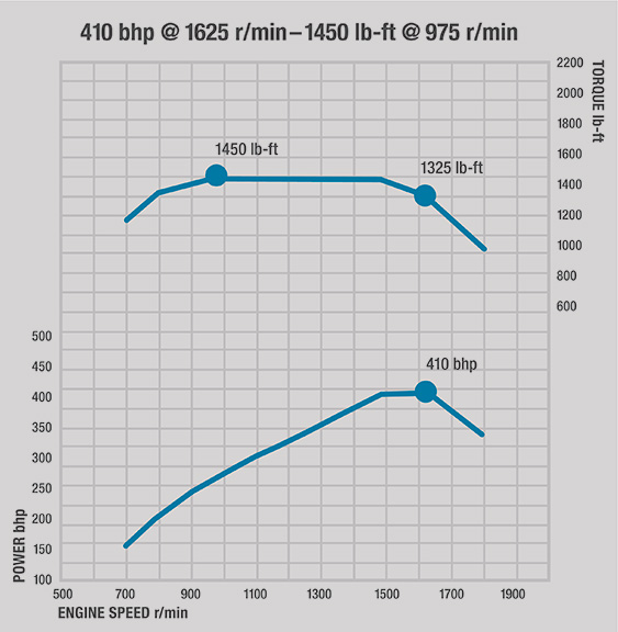 Detroit DD13 Torque Curve January 2016
